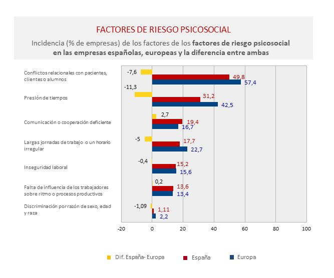 Diferencias-España-Europa-riesgo-psicosocial