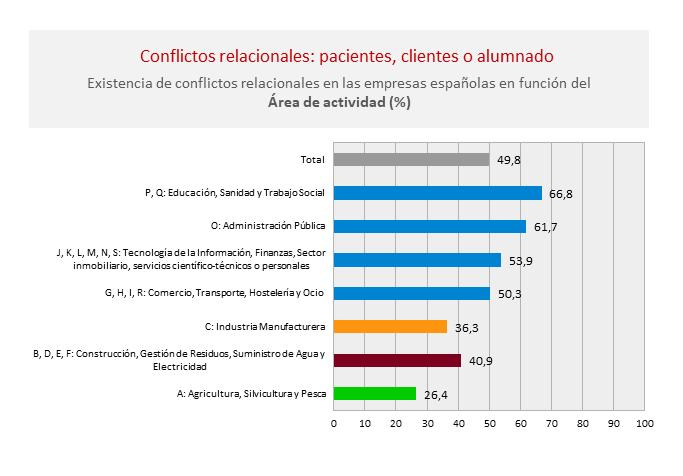 Conflictos-relacionales-pacientes-clientes-alumnado-factor-riesgo-psicosocial