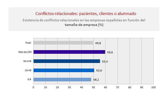 Conflictos-relacionales-actividad-riesgo-psicosocial