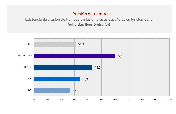presion-tiempos-tamaño-riesgo-psicosocial