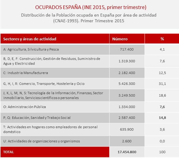 ocupados-España-2015